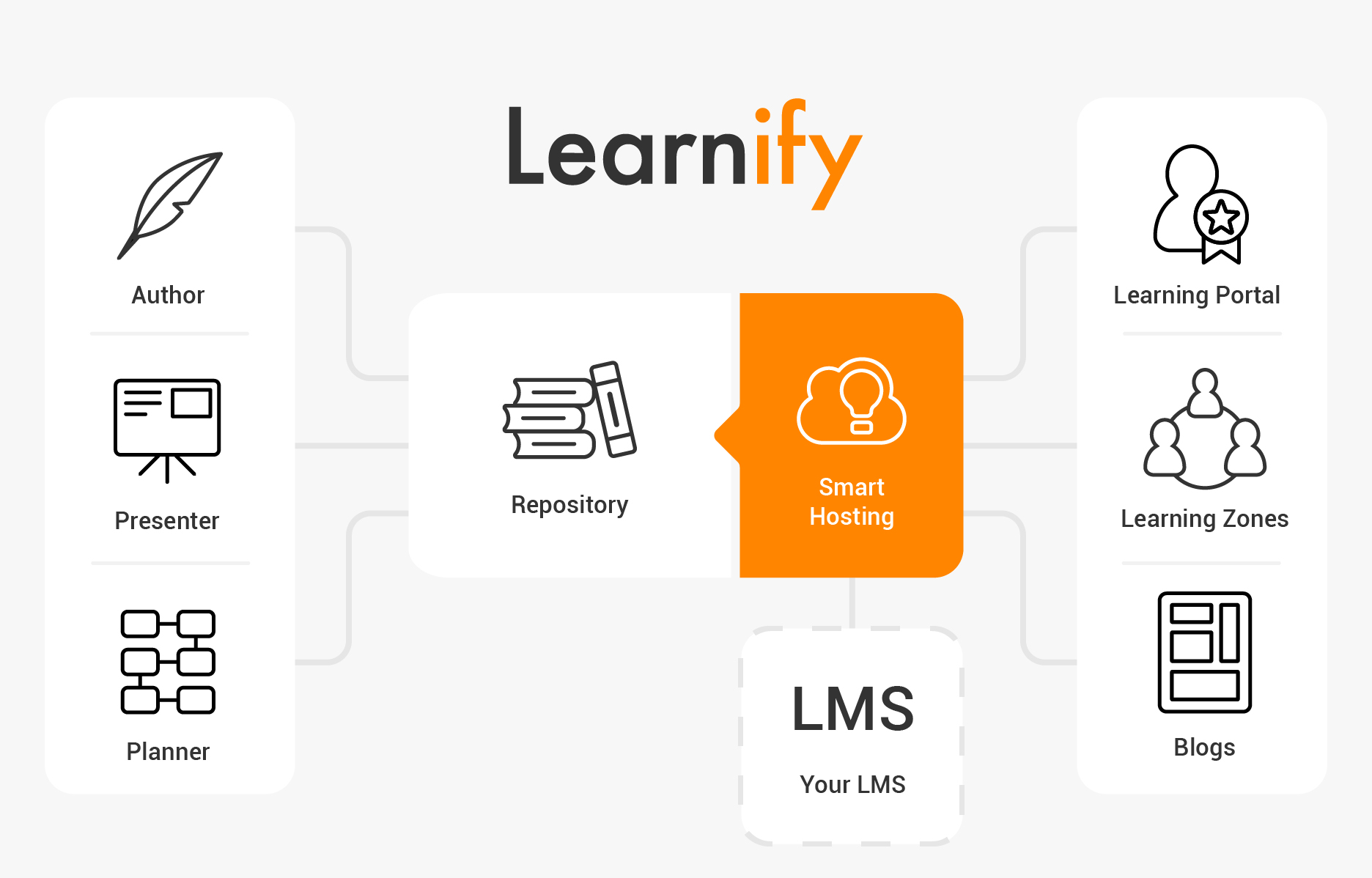 Learnify Tools Overview